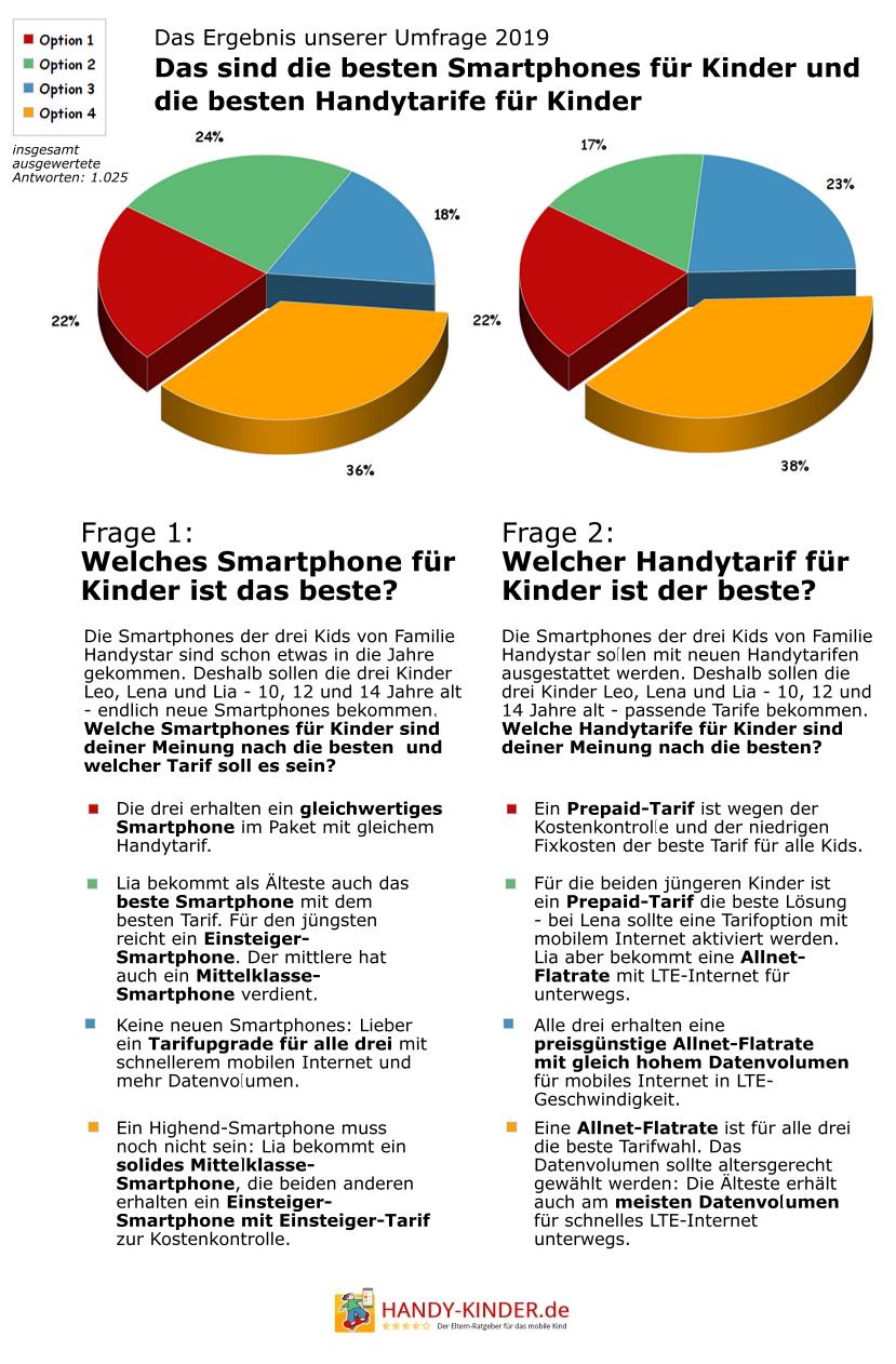 Info: Die besten Smartphones und Handytarife für Kinder