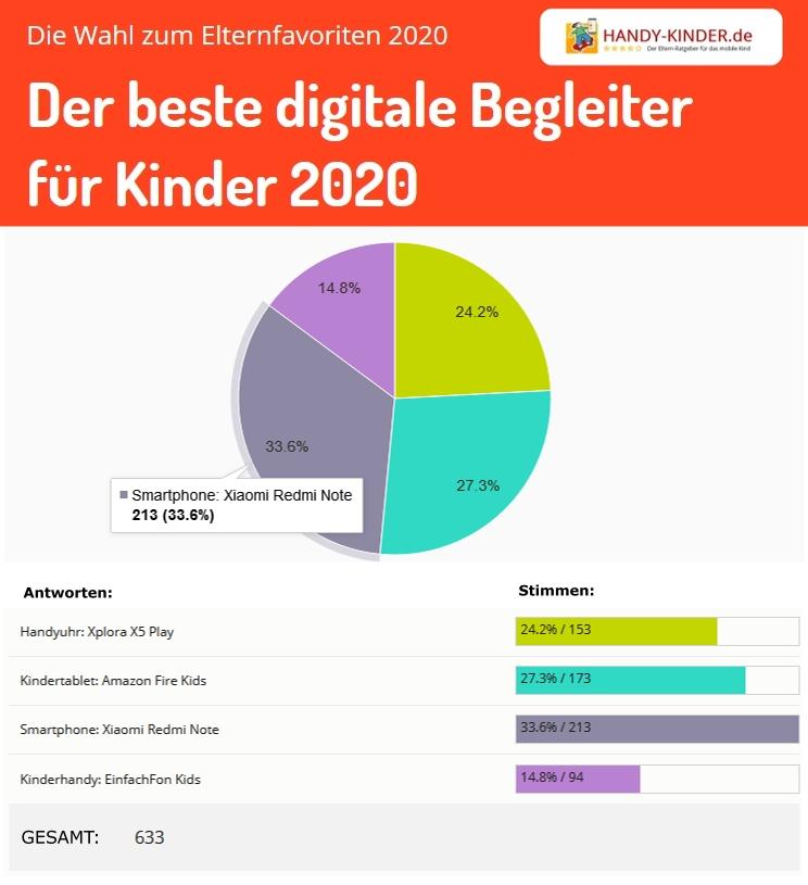 Auswertung Elternliebling 2020: Bester digitaler Begleiter für Kinder