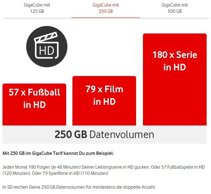 Vodafone GigaCube: Familientarif für Internet