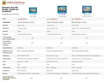 Amazon Fire HD Kids Edition: Kindertablet im Vergleich